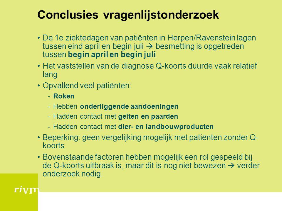 Conclusies vragenlijstonderzoek •De 1e ziektedagen van patiënten in Herpen/Ravenstein lagen tussen eind april en begin juli  besmetting is opgetreden