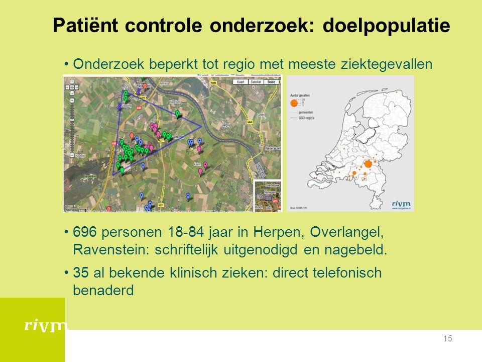 15 Patiënt controle onderzoek: doelpopulatie •Onderzoek beperkt tot regio met meeste ziektegevallen •696 personen 18-84 jaar in Herpen, Overlangel, Ra