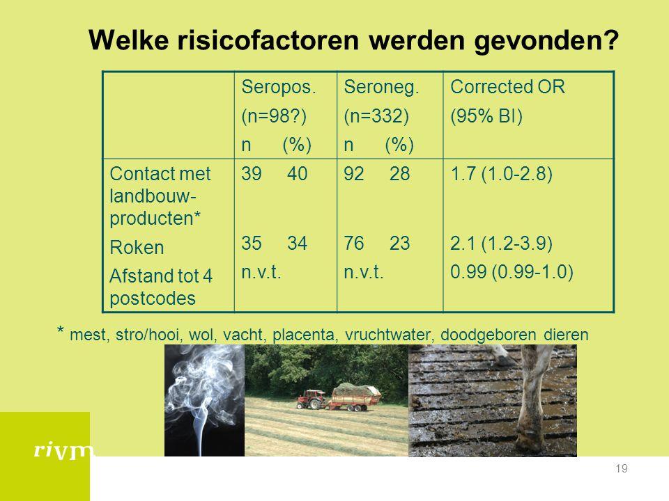 19 Welke risicofactoren werden gevonden? * mest, stro/hooi, wol, vacht, placenta, vruchtwater, doodgeboren dieren Seropos. (n=98?) n (%) Seroneg. (n=3