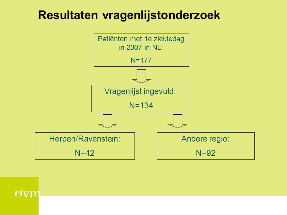 Resultaten vragenlijstonderzoek Patiënten met 1e ziektedag in 2007 in NL: N=177 Vragenlijst ingevuld: N=134 Herpen/Ravenstein: N=42 Andere regio: N=92