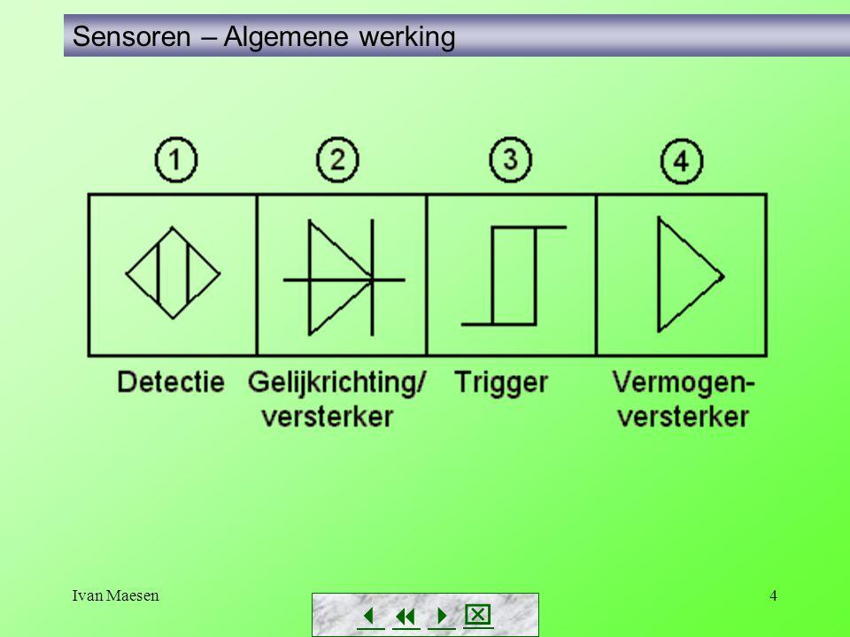 Ivan Maesen35 Uitvoeringsvormen van sensoren: volgens de aansluiting Sensoren met aansluitklem Aangegoten kabel Sensoren - Uitvoeringsvormen       