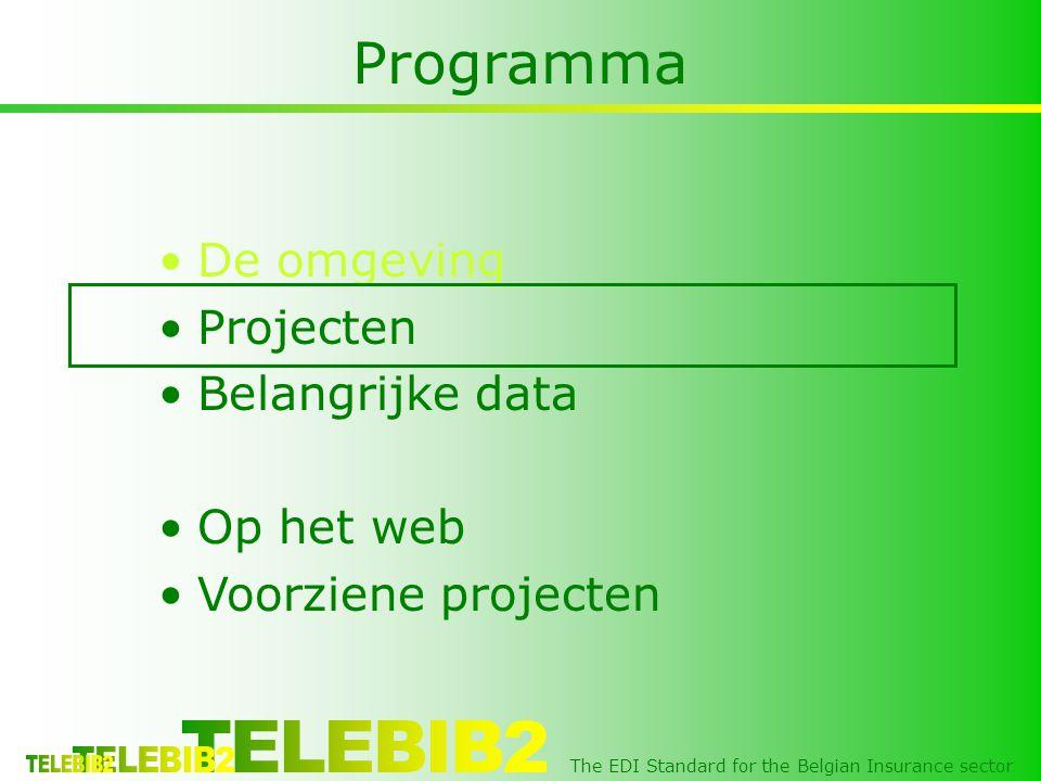 The EDI Standard for the Belgian Insurance sector Projecten •Uitwisselingen schade En enkele bijkomende wijzigingen : •Winstdeelnames en Perekwaties ( MCI M0115 en M0116 ) •Administratieve wijzigingen qua inning ( MCI M0105 : Contract, administratieve wijziging ) •Wijziging klantgegevens ( MCI M0410 ) •Uitwisseling van bijlagen (foto, scan, …) (MCI : Message Content Inventory)