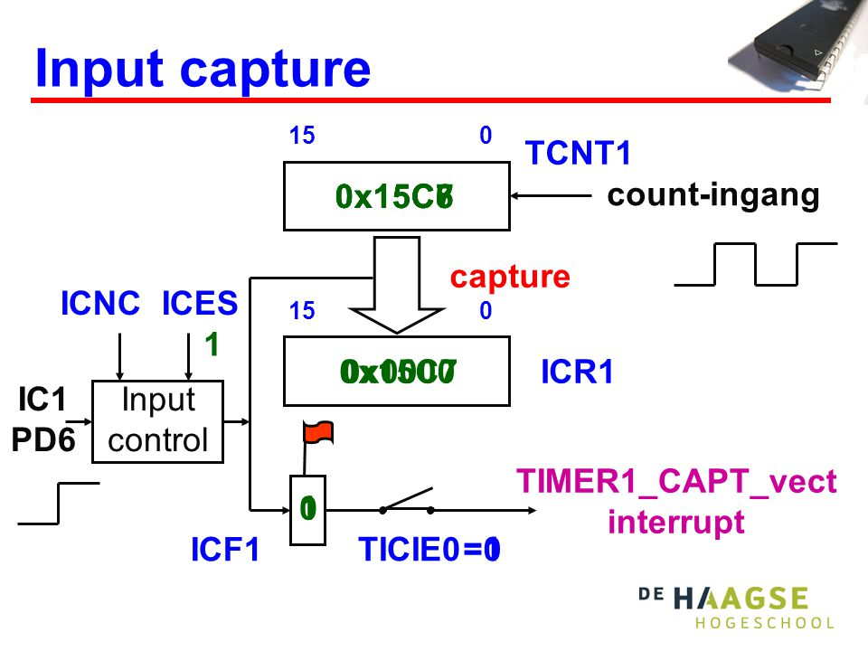 0x15C7 0x15C60x15C7 0x15C8 0x0000 IC1 PD6 =1 10 =0 Input capture count-ingang 015 TCNT1 ICF1 TICIE0 TIMER1_CAPT_vect interrupt 015 capture Input control ICR1 ICNC ICES 1