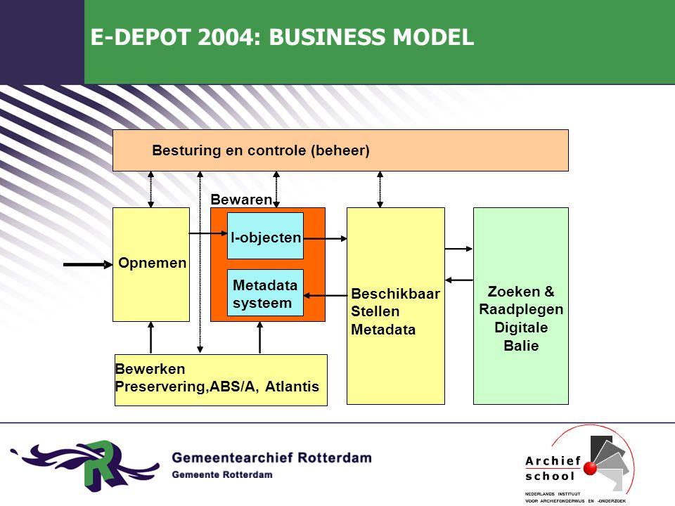 E-DEPOT 2004: BUSINESS MODEL Beschikbaar Stellen Metadata Opnemen Bewerken Preservering,ABS/A, Atlantis Metadata systeem Zoeken & Raadplegen Digitale Balie I-objecten Bewaren Besturing en controle (beheer)