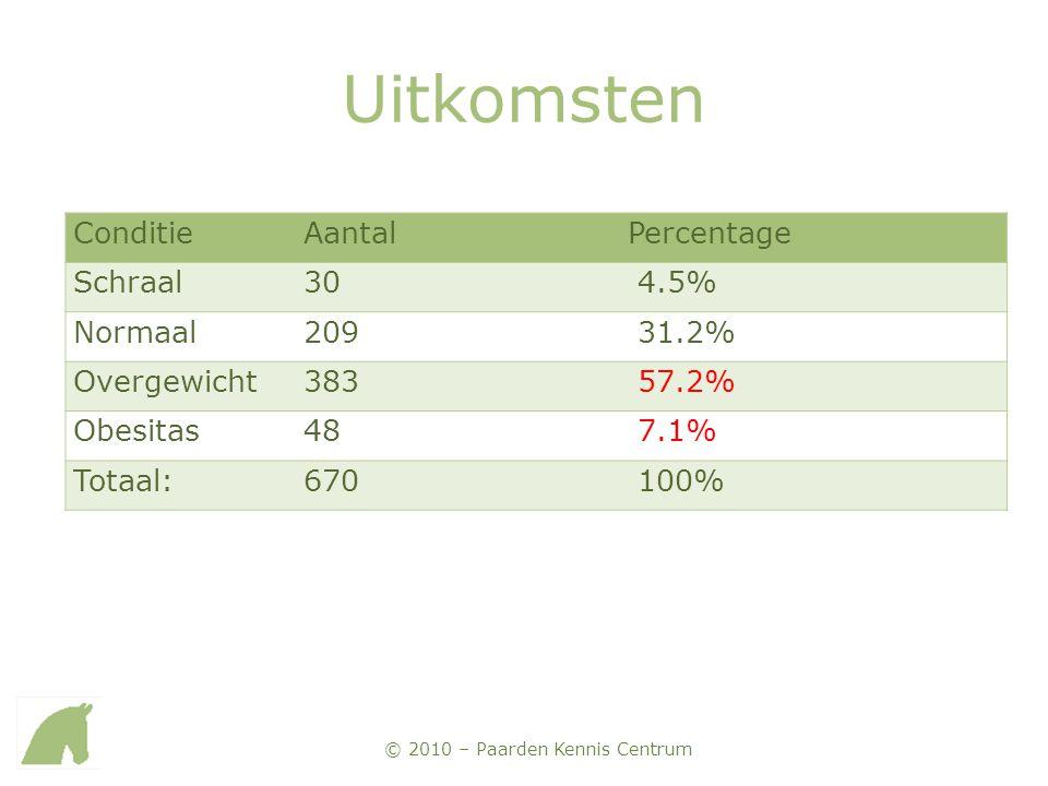 © 2010 – Paarden Kennis Centrum Uitkomsten ConditieAantalPercentage Schraal30 4.5% Normaal209 31.2% Overgewicht383 57.2% Obesitas48 7.1% Totaal:670 10