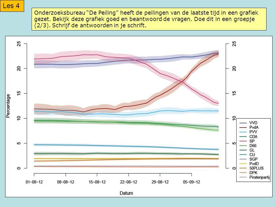 Onderzoeksbureau De Peiling heeft de peilingen van de laatste tijd in een grafiek gezet.