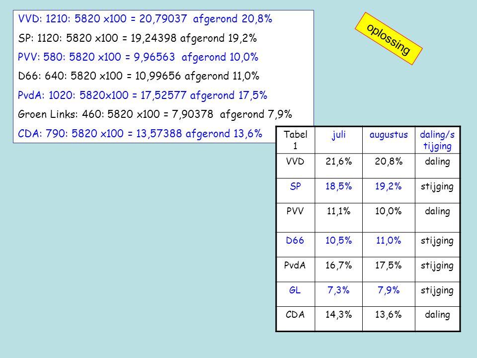 VVD: 1210: 5820 x100 = 20,79037 afgerond 20,8% SP: 1120: 5820 x100 = 19,24398 afgerond 19,2% PVV: 580: 5820 x100 = 9,96563 afgerond 10,0% D66: 640: 5820 x100 = 10,99656 afgerond 11,0% PvdA: 1020: 5820x100 = 17,52577 afgerond 17,5% Groen Links: 460: 5820 x100 = 7,90378 afgerond 7,9% CDA: 790: 5820 x100 = 13,57388 afgerond 13,6% Tabel 1 juliaugustusdaling/s tijging VVD21,6%20,8%daling SP18,5%19,2%stijging PVV11,1%10,0%daling D6610,5%11,0%stijging PvdA16,7%17,5%stijging GL7,3%7,9%stijging CDA14,3%13,6%daling oplossing