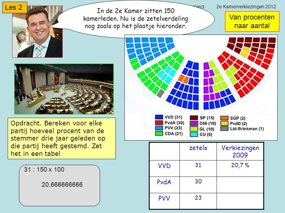 project 2e Kamerverkiezingen 2012 In de 2e Kamer zitten 150 kamerleden.