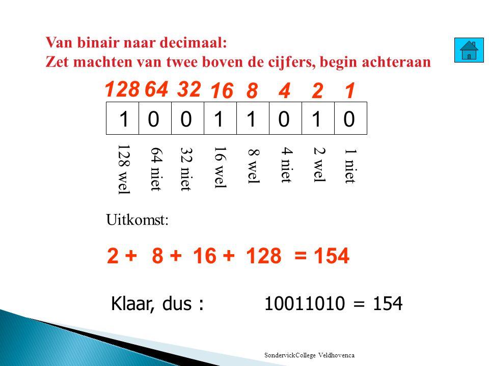 SondervickCollege Veldhoven Informatica 161 2 7 2 6 2 5 2 4 2 3 2 2 2 1 1 XXXXXXXX 2 7 2 6 2 5 2 4 2 3 2 2 2 1 11010100 =209 64128