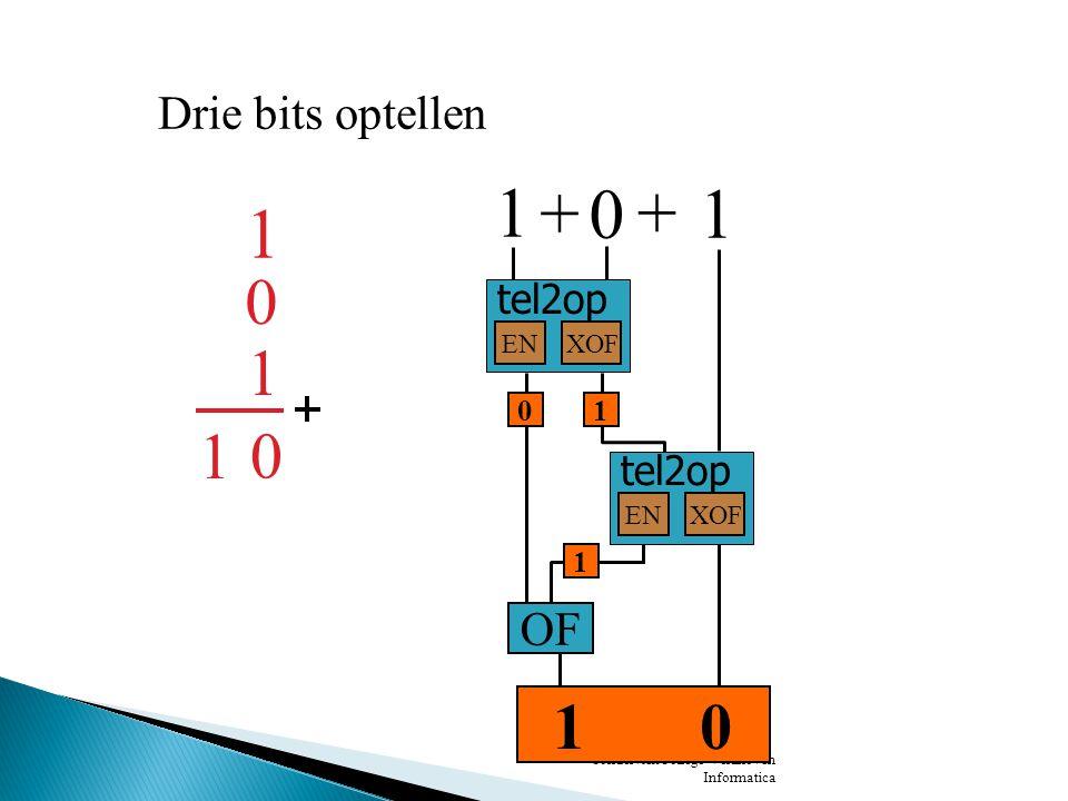 SondervickCollege Veldhoven Informatica 1 1 Drie bits optellen 0 1 1 0 + 1 tel2op ENXOF + 0 tel2op ENXOF 10 OF 0 1 0 Het klopt ook bij 0+1+1=10 en bij 1+0+0=01 en bij 0+1+0=01 en bij 0+0+1=01 en bij 0+0+0=00