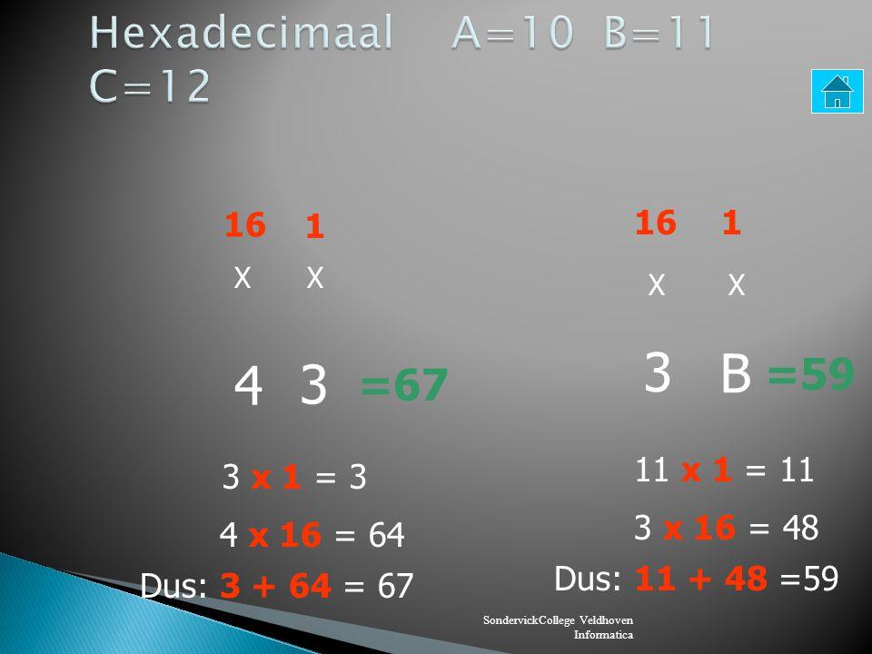 SondervickCollege Veldhoven Informatica 16 1 XX A 3 =163 3 x 1 = 3 10 x 16 = 160 Dus: 3 + 160 = 163 116 XX F F =255 15 x 1 = 15 15 x 16 = 240 Dus: 15 +240 =255
