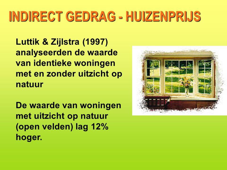 INDIRECT GEDRAG - HUIZENPRIJS Luttik & Zijlstra (1997) analyseerden de waarde van identieke woningen met en zonder uitzicht op natuur De waarde van woningen met uitzicht op natuur (open velden) lag 12% hoger.