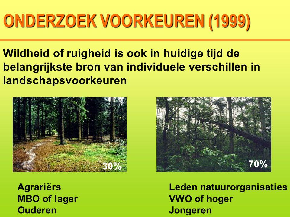 Wildheid of ruigheid is ook in huidige tijd de belangrijkste bron van individuele verschillen in landschapsvoorkeuren Agrariërs MBO of lager Ouderen Leden natuurorganisaties VWO of hoger Jongeren ONDERZOEK VOORKEUREN (1999) 70% 30%