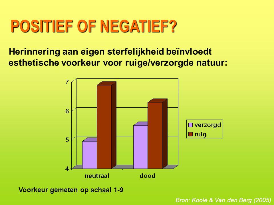 Herinnering aan eigen sterfelijkheid beïnvloedt esthetische voorkeur voor ruige/verzorgde natuur: Voorkeur gemeten op schaal 1-9 Bron: Koole & Van den Berg (2005) POSITIEF OF NEGATIEF?