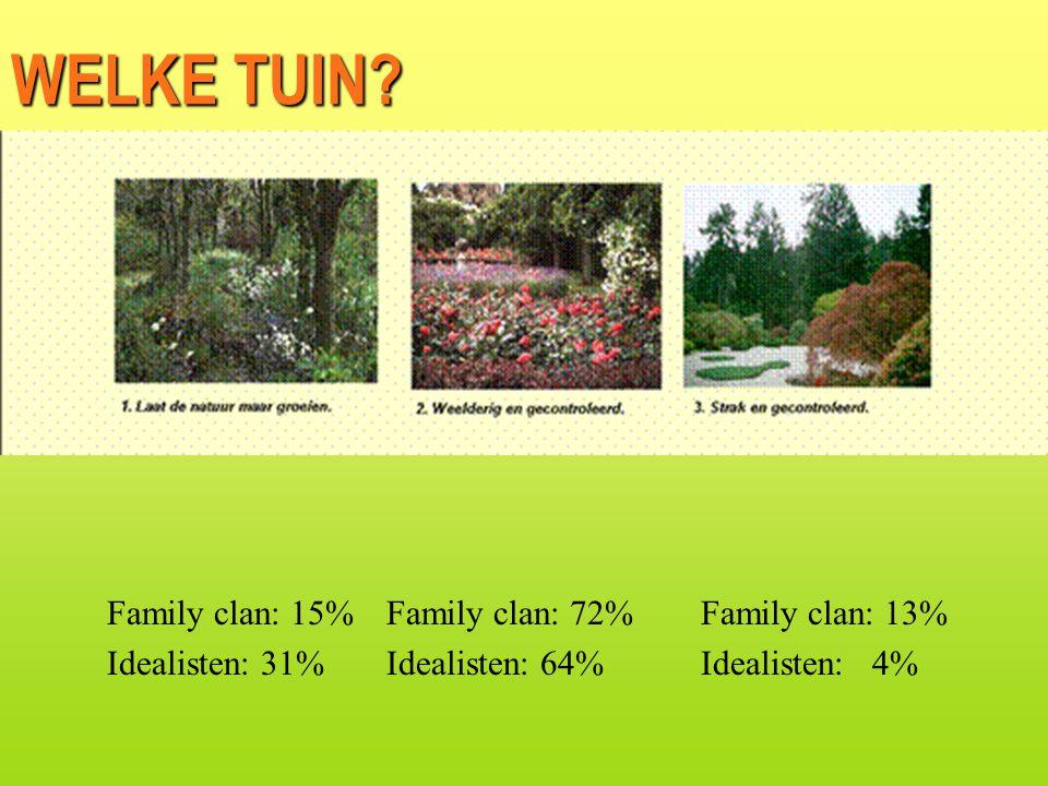 Family clan: 15% Idealisten: 31% Family clan: 72% Idealisten: 64% Family clan: 13% Idealisten: 4% WELKE TUIN?