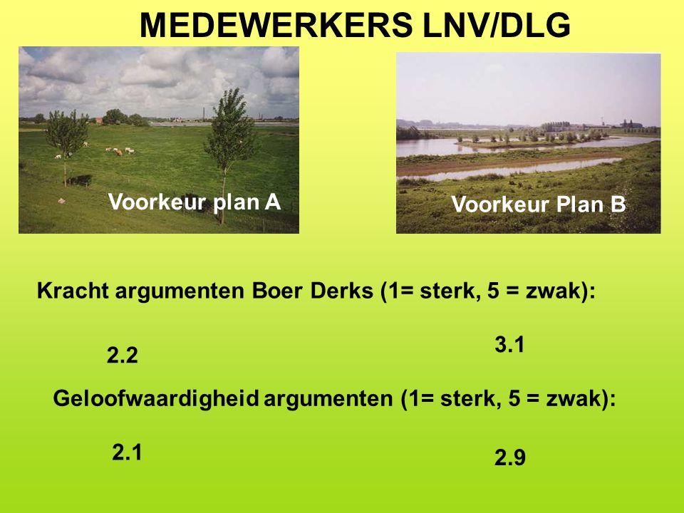 MEDEWERKERS LNV/DLG Voorkeur plan A Voorkeur Plan B Kracht argumenten Boer Derks (1= sterk, 5 = zwak): 2.2 3.1 Geloofwaardigheid argumenten (1= sterk, 5 = zwak): 2.9 2.1