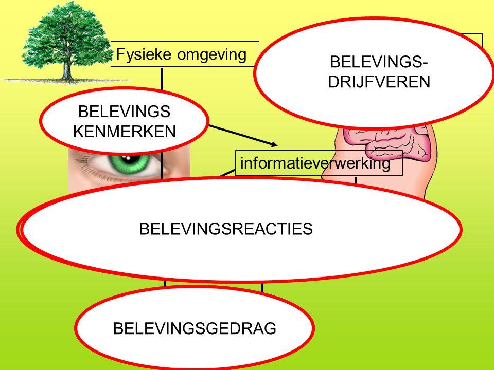 2 SOORTEN BELEVINGSREACTIES •Nadruk op onmiddelijke gevoelens die worden opgeroepen door informatie; • Globale maten, zoals: voorkeuren schoonheidrapportcijfersemoties Affectieve reactie Beredeneerde reactie • Nadruk op filterende rol van kennis, ervaring, motieven; • Specifieke maten, zoals persoonlijke verhalen persoonlijke verhalen verbondenheid verbondenheid normatieve oordelen normatieve oordelen bestaanswaarde bestaanswaarde