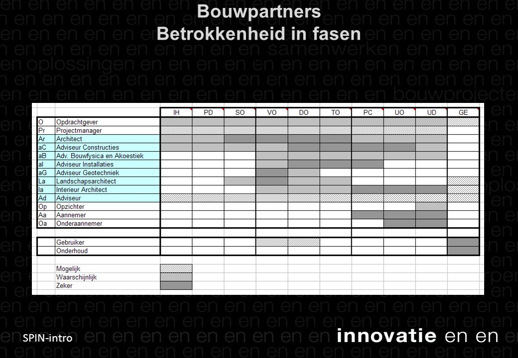 SPIN-intro Bouwpartners Betrokkenheid in fasen 11