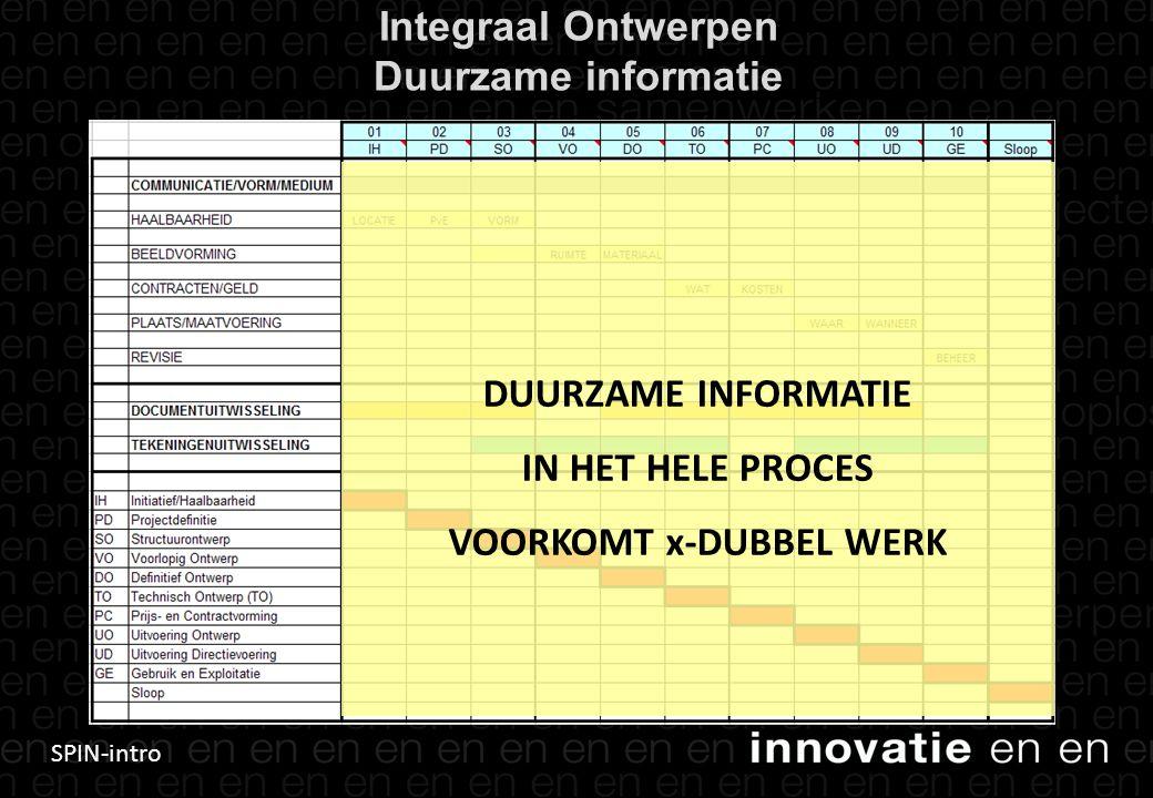 SPIN-intro Integraal Ontwerpen Duurzame informatie 13 DUURZAME INFORMATIE IN HET HELE PROCES VOORKOMT x-DUBBEL WERK