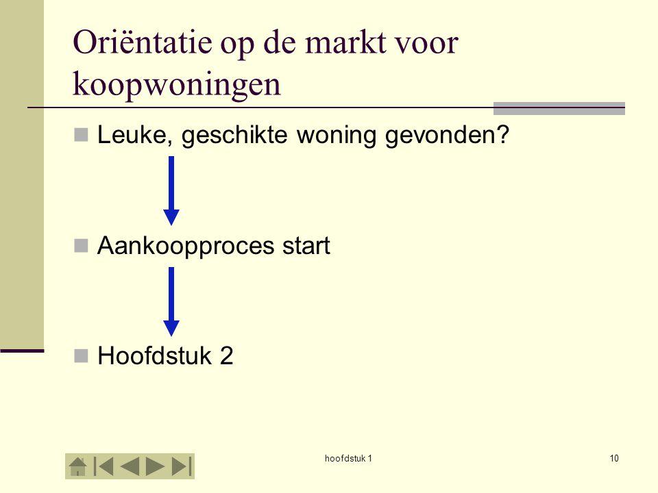 hoofdstuk 110 Oriëntatie op de markt voor koopwoningen  Leuke, geschikte woning gevonden?  Aankoopproces start  Hoofdstuk 2