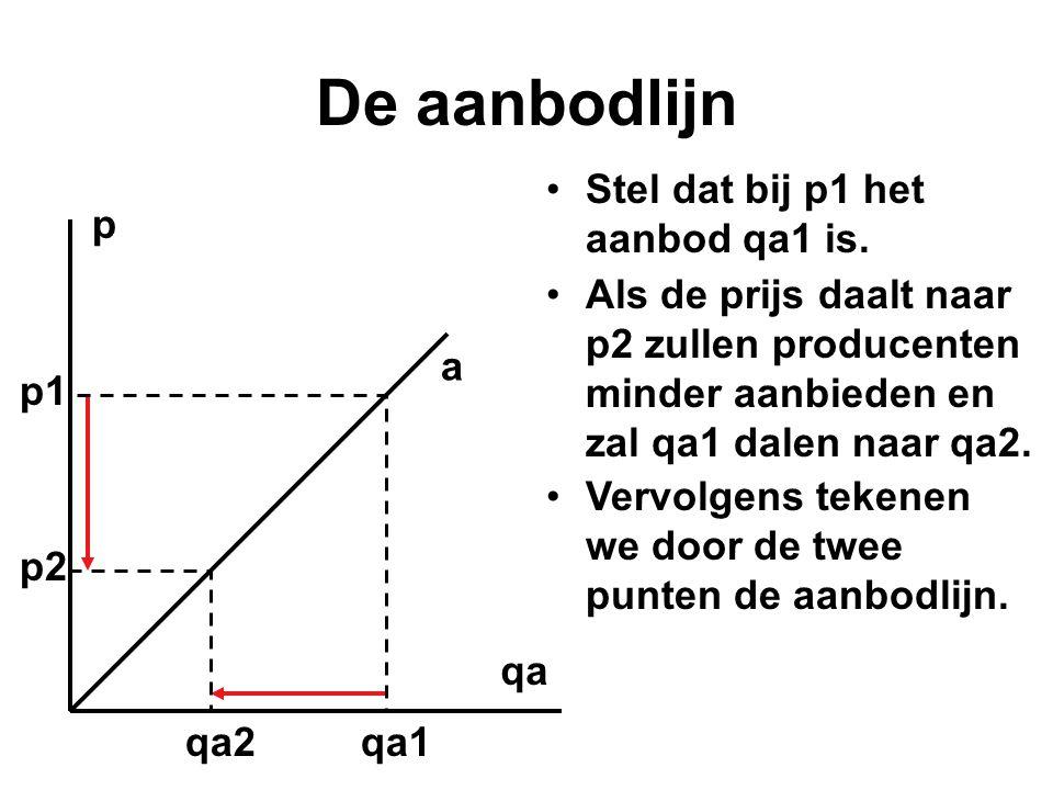 •Stel dat bij p1 het aanbod qa1 is. p qa p1 qa1 p2 qa2 •Als de prijs daalt naar p2 zullen producenten minder aanbieden en zal qa1 dalen naar qa2. •Ver