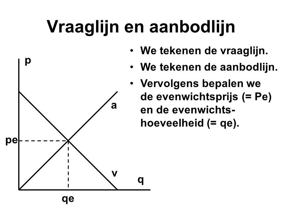 pepe Vraaglijn en aanbodlijn •We tekenen de vraaglijn. p q a v •We tekenen de aanbodlijn. •Vervolgens bepalen we de evenwichtsprijs (= Pe) en de evenw