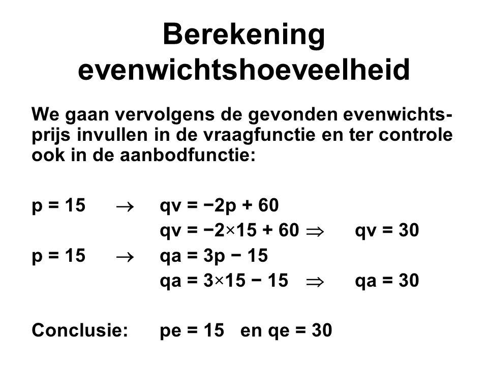 Berekening evenwichtshoeveelheid We gaan vervolgens de gevonden evenwichts- prijs invullen in de vraagfunctie en ter controle ook in de aanbodfunctie: p = 15  qv = −2p + 60 qv = −2×15 + 60  qv = 30 p = 15  qa = 3p − 15 qa = 3×15 − 15  qa = 30 Conclusie:pe = 15 en qe = 30