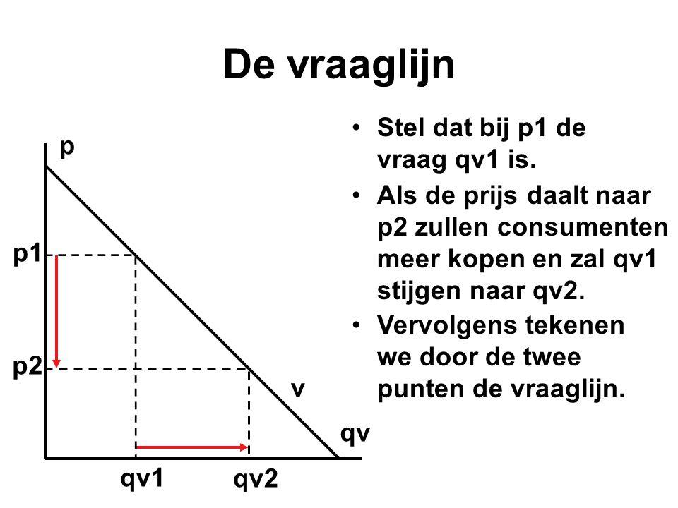 •Stel dat bij p1 de vraag qv1 is. p qv p1 qv1 p2 qv2 •Als de prijs daalt naar p2 zullen consumenten meer kopen en zal qv1 stijgen naar qv2. •Vervolgen