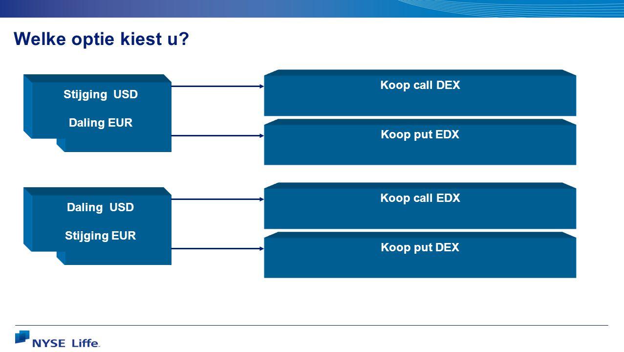 Welke optie kiest u? Stijging USD Daling EUR Koop call DEX Koop put EDX Daling USD Stijging EUR Koop call EDX Koop put DEX