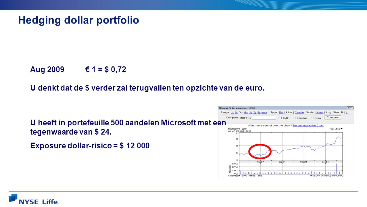 Hedging dollar portfolio Aug 2009€ 1 = $ 0,72 U denkt dat de $ verder zal terugvallen ten opzichte van de euro. U heeft in portefeuille 500 aandelen M