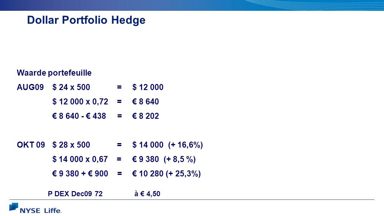 Dollar Portfolio Hedge Waarde portefeuille AUG09 $ 24 x 500 =$ 12 000 $ 12 000 x 0,72 =€ 8 640 € 8 640 - € 438 = € 8 202 OKT 09 $ 28 x 500 = $ 14 000 (+ 16,6%) $ 14 000 x 0,67 = € 9 380 (+ 8,5 %) € 9 380 + € 900 = € 10 280 (+ 25,3%) P DEX Dec09 72 à € 4,50