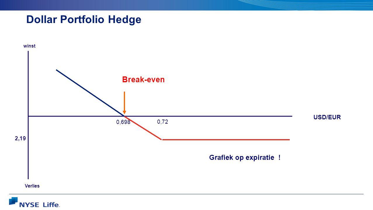 Verlies winst 0,72 USD/EUR 0,698 2,19 Break-even Dollar Portfolio Hedge Grafiek op expiratie !