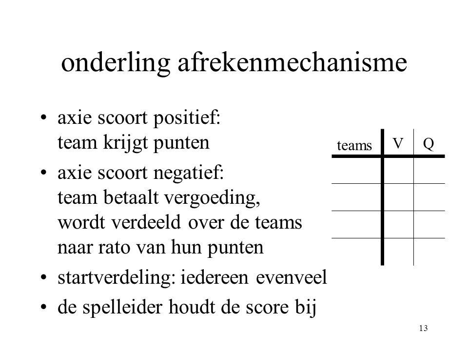 13 •axie scoort positief: team krijgt punten •axie scoort negatief: team betaalt vergoeding, wordt verdeeld over de teams naar rato van hun punten •startverdeling:iedereen evenveel •de spelleider houdt de score bij teams onderling afrekenmechanisme VQ