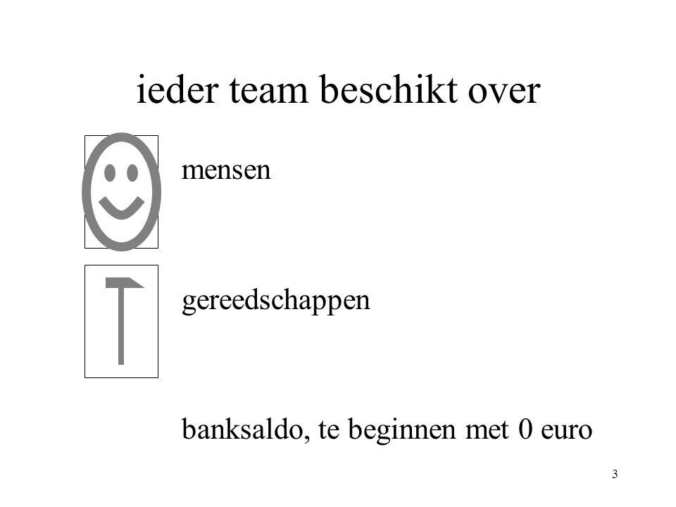 3 ieder team beschikt over mensen gereedschappen banksaldo, te beginnen met 0 euro