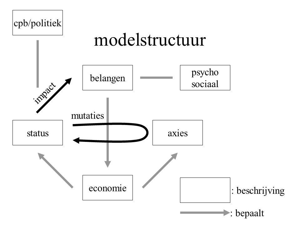 modelstructuur belangen economie status impact axies : beschrijving : bepaalt mutaties psycho sociaal cpb/politiek