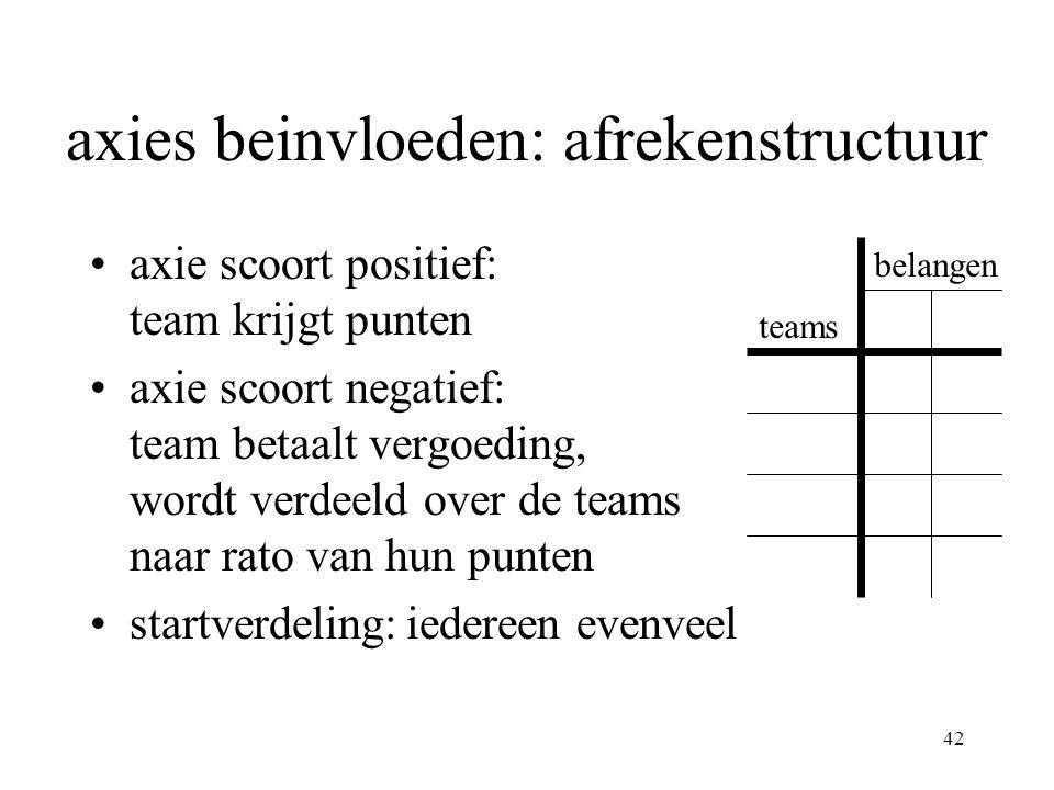 42 axies beinvloeden: afrekenstructuur •axie scoort positief: team krijgt punten •axie scoort negatief: team betaalt vergoeding, wordt verdeeld over de teams naar rato van hun punten •startverdeling:iedereen evenveel teams belangen