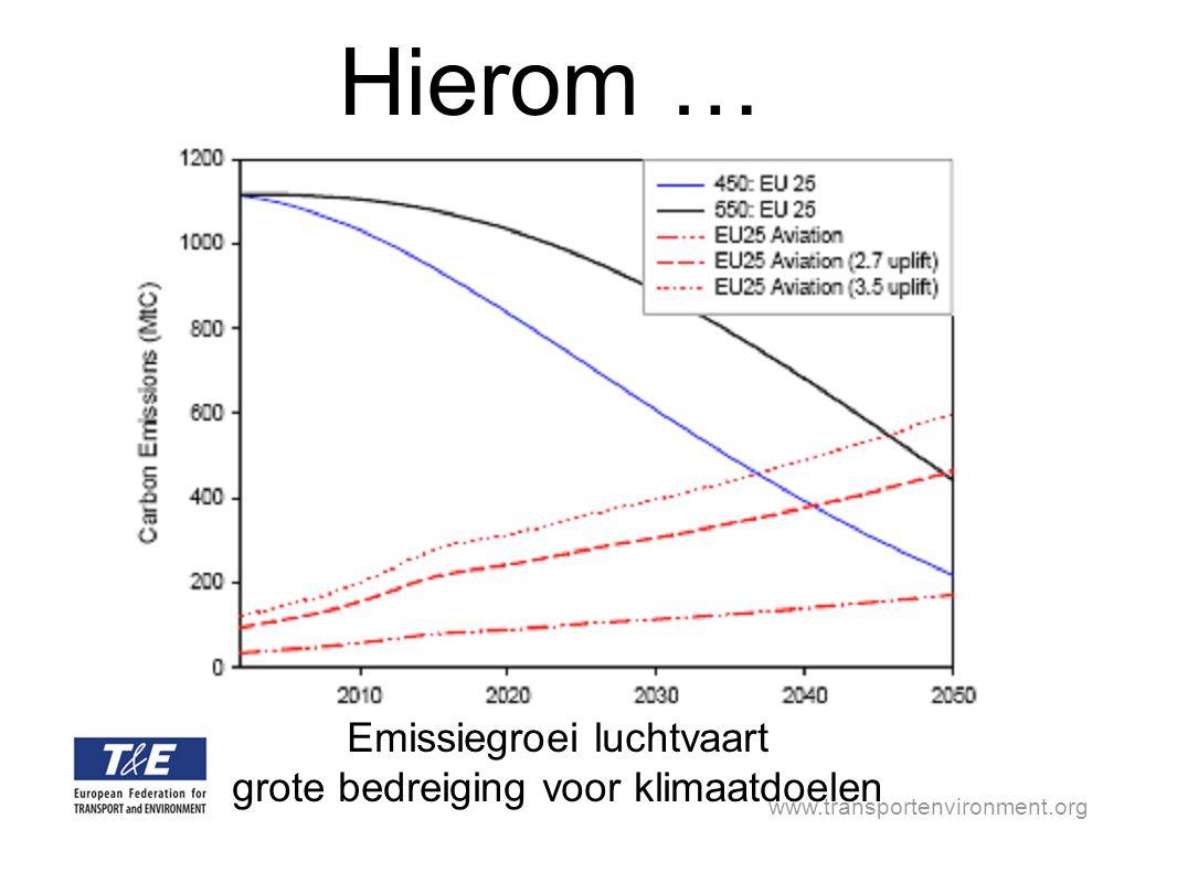 www.transportenvironment.org En hierom … Omdat alle impactstudies aangeven dat opname in ETS deze trends niet veranderen emissiereductie door opname in ETS hooguit 3%.