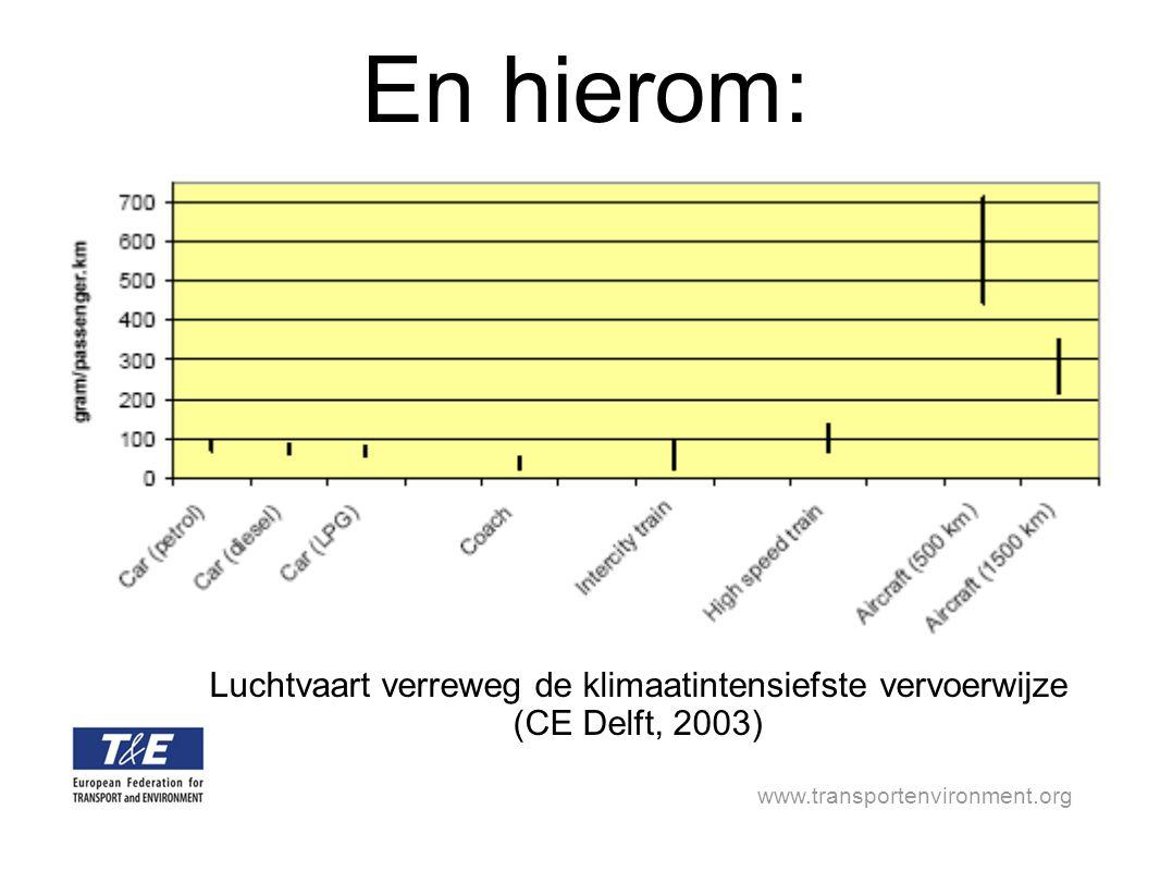 www.transportenvironment.org En hierom: Luchtvaart verreweg de klimaatintensiefste vervoerwijze (CE Delft, 2003)