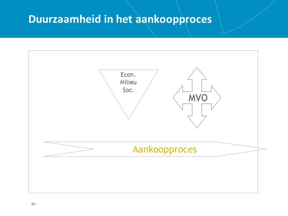 20 - Duurzaamheid in het aankoopproces Aankoopproces Econ. Milieu Soc. MVO