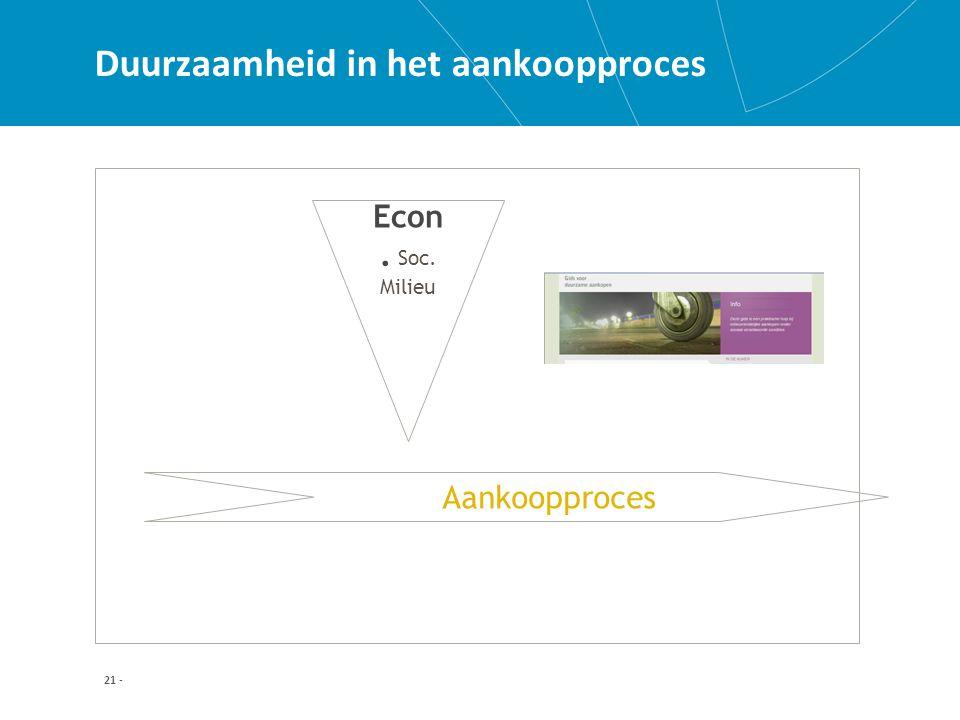 21 - Duurzaamheid in het aankoopproces Aankoopproces Econ. Soc. Milieu