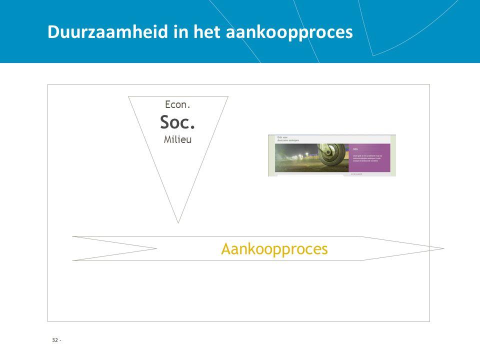 32 - Duurzaamheid in het aankoopproces Aankoopproces Econ. Soc. Milieu