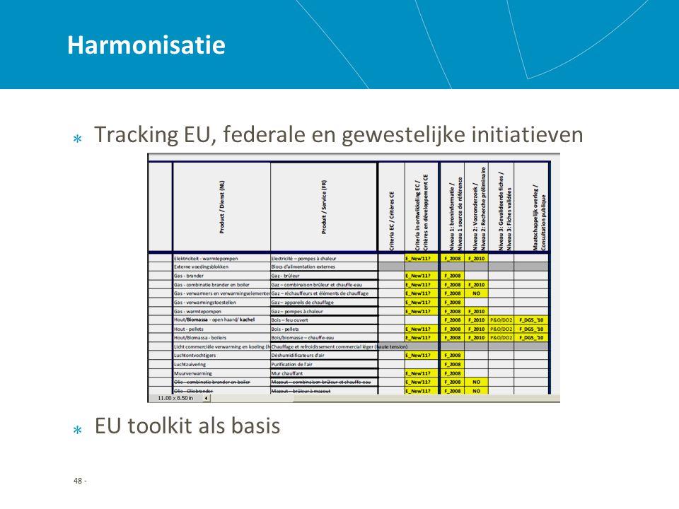 48 - Harmonisatie Tracking EU, federale en gewestelijke initiatieven EU toolkit als basis