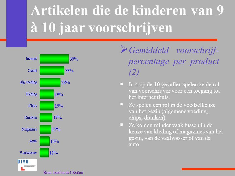 Artikelen die de kinderen van 9 à 10 jaar voorschrijven  In 4 op de 10 gevallen spelen ze de rol van voorschrijver voor een toegang tot het internet thuis.