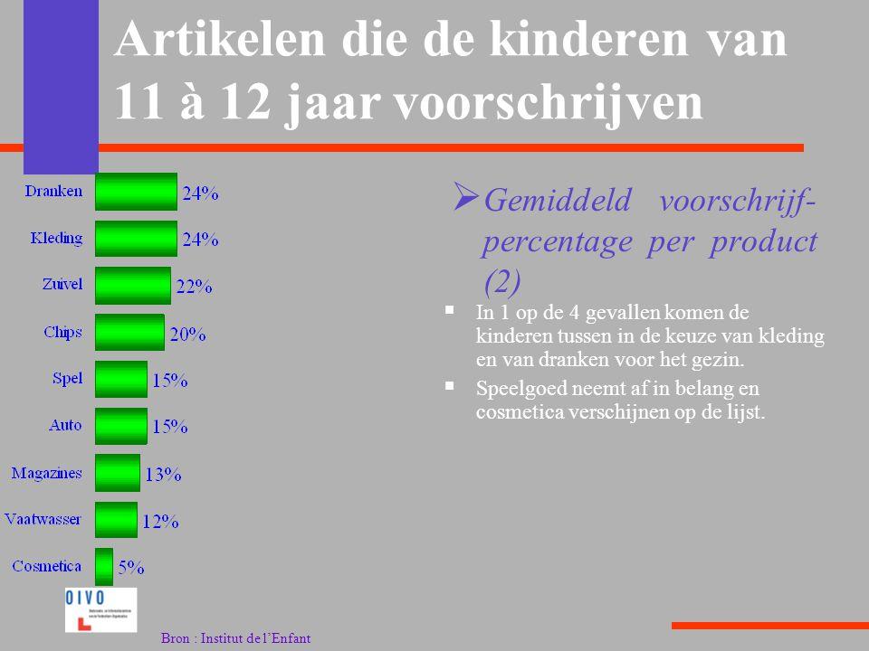 Artikelen die de kinderen van 11 à 12 jaar voorschrijven  In 1 op de 4 gevallen komen de kinderen tussen in de keuze van kleding en van dranken voor het gezin.