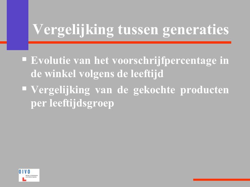 Vergelijking tussen generaties  Evolutie van het voorschrijfpercentage in de winkel volgens de leeftijd  Vergelijking van de gekochte producten per leeftijdsgroep