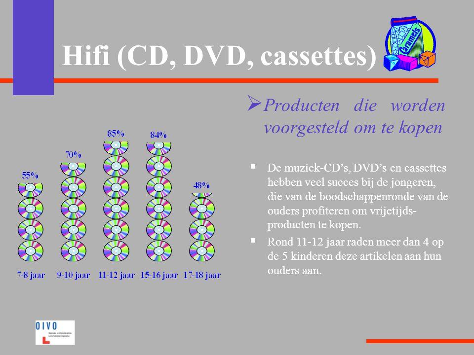 Hifi (CD, DVD, cassettes)  Producten die worden voorgesteld om te kopen  De muziek-CD's, DVD's en cassettes hebben veel succes bij de jongeren, die van de boodschappenronde van de ouders profiteren om vrijetijds- producten te kopen.
