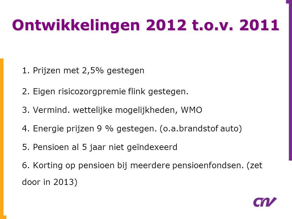 Ontwikkelingen 2012 t.o.v. 2011 1. Prijzen met 2,5% gestegen 2. Eigen risicozorgpremie flink gestegen. 3. Vermind. wettelijke mogelijkheden, WMO 4. En