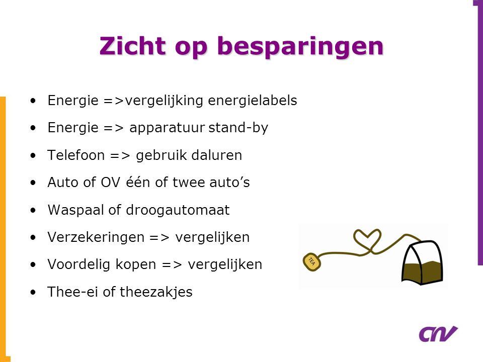 Zicht op besparingen •Energie =>vergelijking energielabels •Energie => apparatuur stand-by •Telefoon => gebruik daluren •Auto of OV één of twee auto's