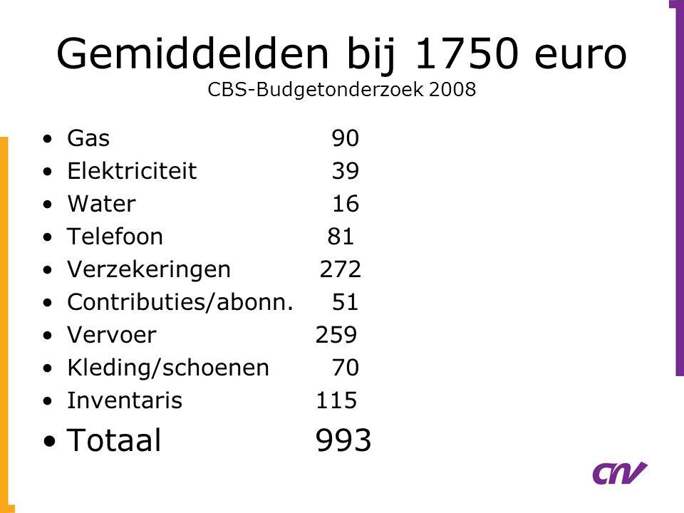 Gemiddelden bij 1750 euro CBS-Budgetonderzoek 2008 •Gas 90 •Elektriciteit 39 •Water 16 •Telefoon 81 •Verzekeringen 272 •Contributies/abonn. 51 •Vervoe