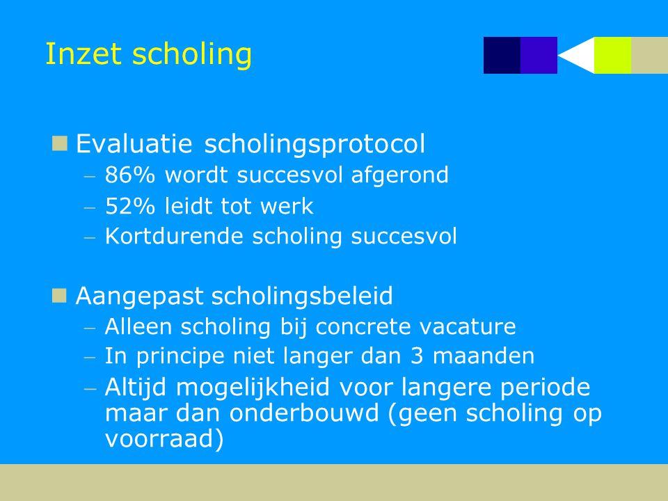 Inzet scholing  Evaluatie scholingsprotocol 86% wordt succesvol afgerond 52% leidt tot werk Kortdurende scholing succesvol  Aangepast scholingsbe